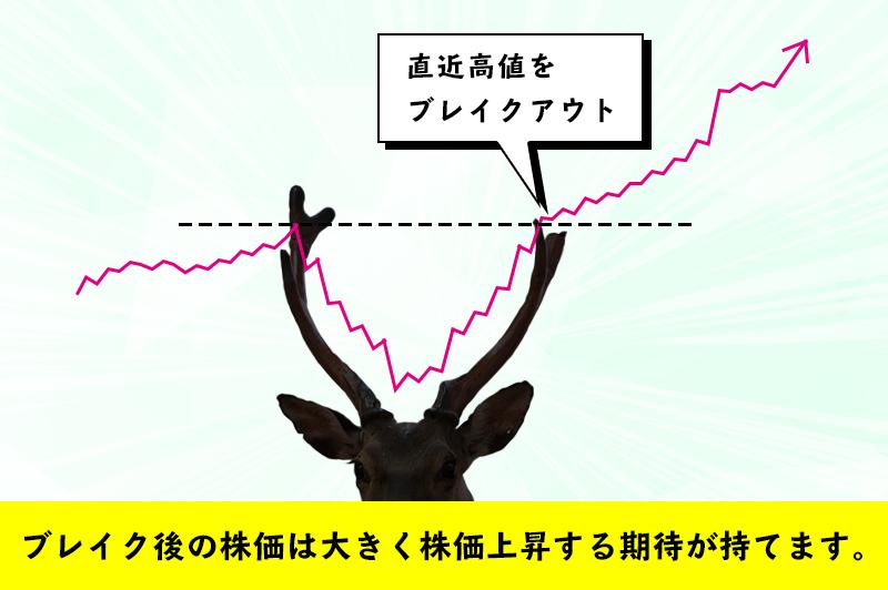 鹿のブレイクアウトの図
